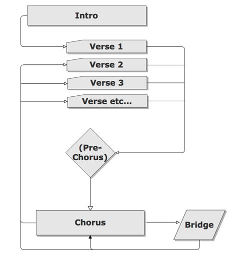 song flowchart flowcharts and song form 171 open source