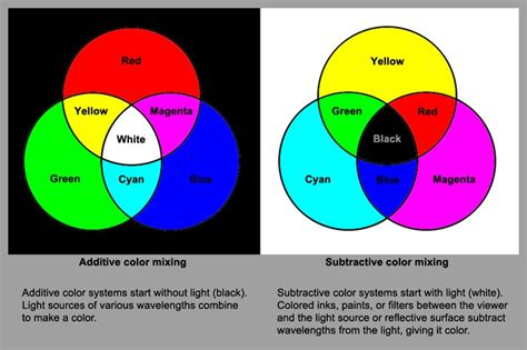 color mixing there are two additive and subtractive color mixing fundies elements