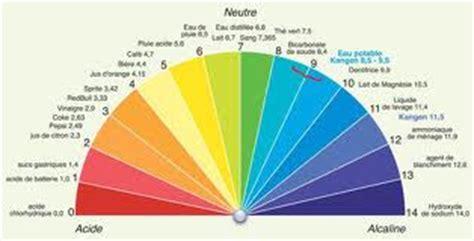 alimenti anti acido eau kangen acidose solution