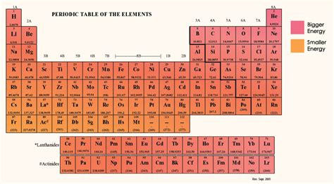 5 6 periodic properties of the elements chemistry libretexts