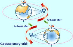 difference between geosynchronous orbit and geostationary