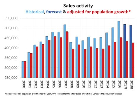 housing market predictions crea updates and extends resale housing market forecast