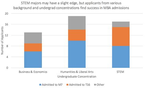 Age To Report On Mba Applications by What Are My Odds Applying To The Top Mba Programs
