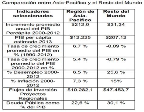 preguntas importantes del petroleo desarrollo econ 243 mico de jap 243 n y los pa 237 ses del asia