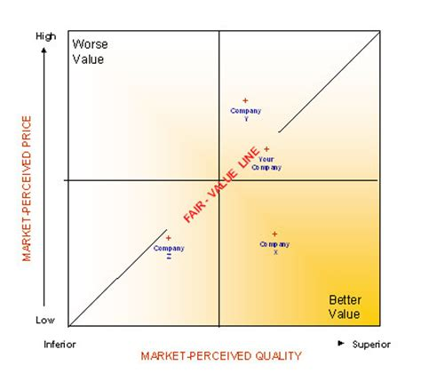 customer value diagram customer value analysis and customer loyalty market research