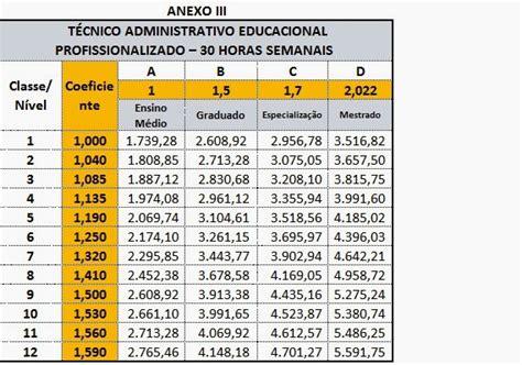 tabela salarial vigilante pe 2016 tabela salarial do vigilante 2016 sao paulo tabela