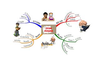 cara membuat mind map di visio apa itu mind mapping