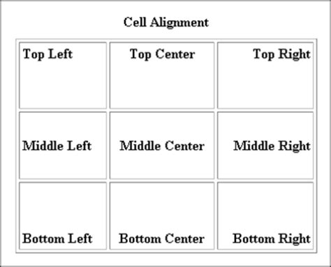 Html Table Align Top html tables cell alignment colours images