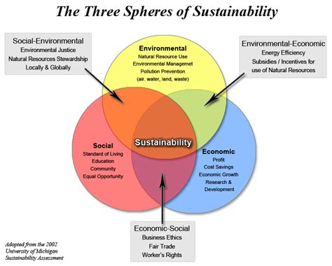 design for environmental practices three spheres of sustainability simcenter www wrsc org