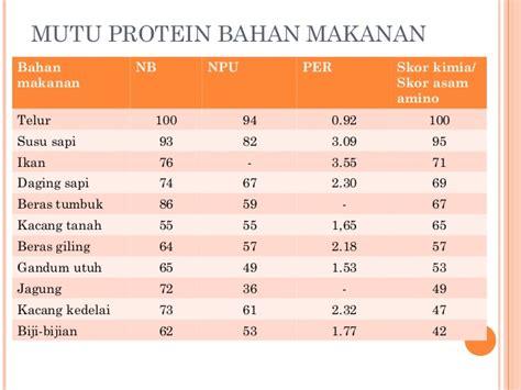 mutu protein