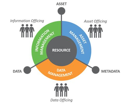 resource diagram file resource management png wikimedia commons