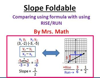 Rise Run Worksheets by Slope Formula And Rise Run Foldable By Mrs Math Tpt