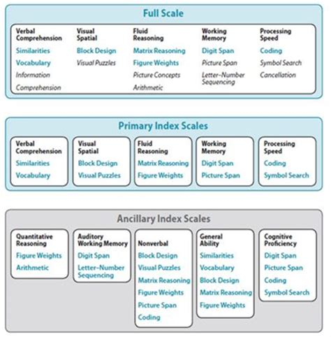 Wechsler Intelligence Scale For Children 174 Fifth Uk Edition Wisc V Uk Pearson Assessment Wechsler Nonverbal Scale Of Ability Report Template