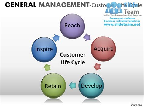 general management powerpoint presentation slides ppt