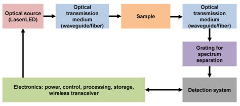 capacitor based low power mos capacitor based silicon photonic modulators and cmos drivers 28 images
