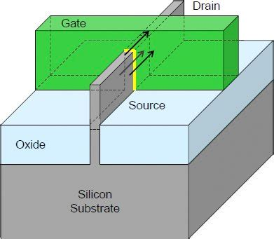tri gate transistor pdf semiwiki next generation transistors a tutorial from the master