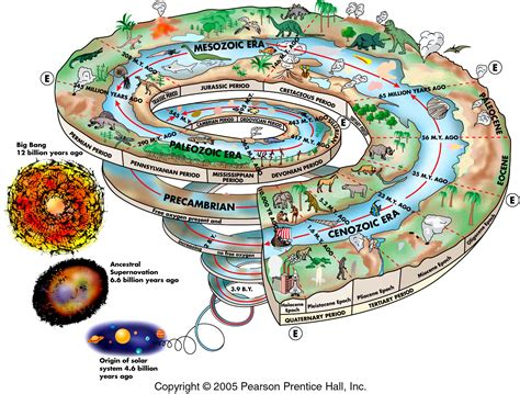 the origin and nature of life on earth the emergence of the fourth geosphere ebook opinions on history of earth