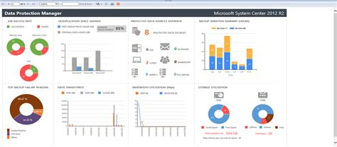operations manager report template announcing centralized and customizable backup reports