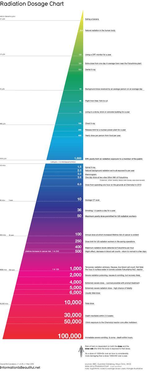 infographic understanding todays dental radiation