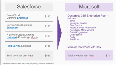 Is Microsoft Dynamic 365 A Better Crm Solution Than