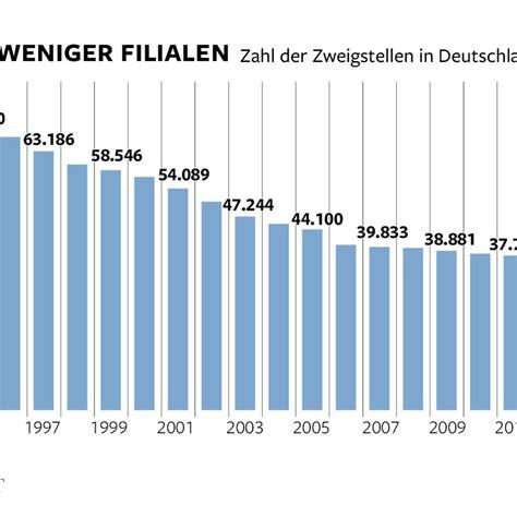 banken deutschland banken und sparkassen beenden zeitalter der filialen welt