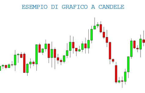 grafico a candele guida alle strategie di analisi tecnica con le candele
