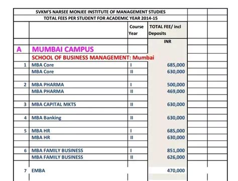 American Mba Total Cost by What Is The Total Cost Of Doing Your Mba From Narsee