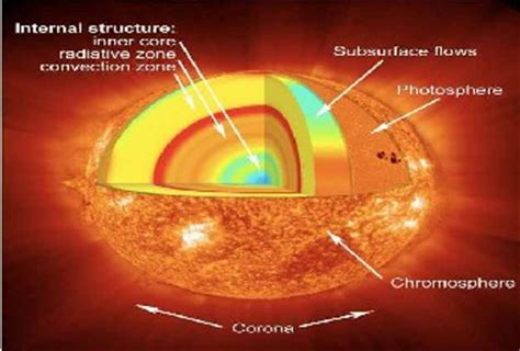 cross section of the sun a study on solar photovoltaic conversion