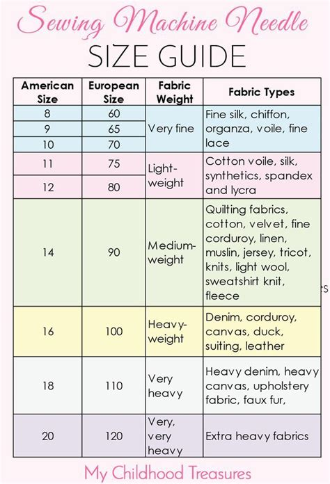 sewing needle pocket guide for stitching at a glance reference for needle uses types sizes embroidery quilting upholstery sharps chenille milliners beading more books 25 best ideas about sewing machine projects on