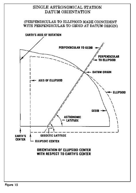 figure 15 single astronomical station datum orientation