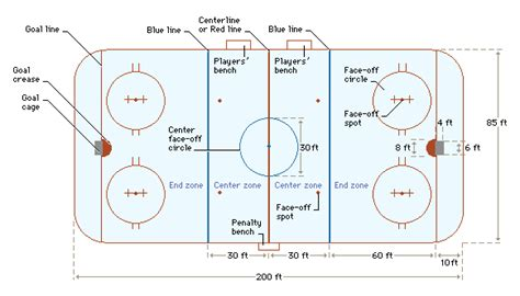 hockey rink diagrams tipton conservative sports hockey 101 early takes from