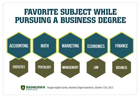 Should I Get A Mba Degree by Should I Get A Business Degree Survey Results Say Yes