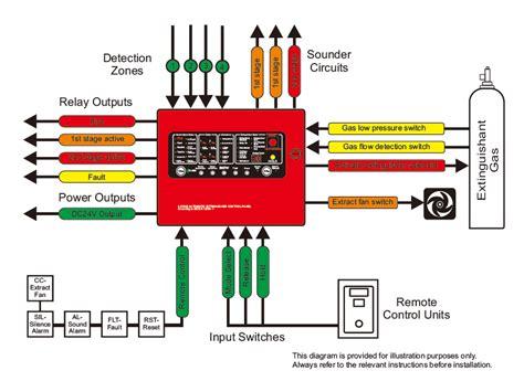 alarm securityalarm service and china alarm system technology