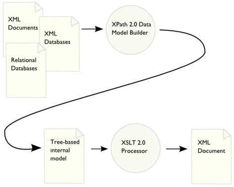 xml xslt pdf tutorial transformation w3c