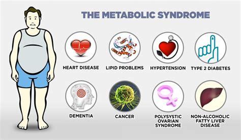 Dangers Of Sugar Detox by Sugar Is An Addictive Poison Sundip Meghani