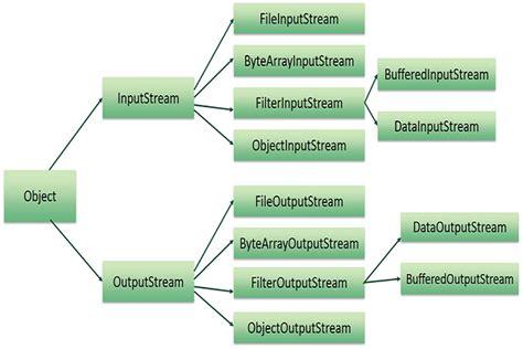 tutorialspoint file handling java files and i o