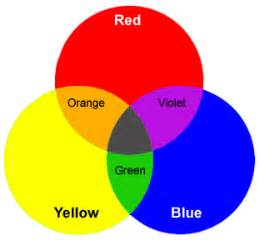 which two colors make purple of painting color theory lesson secondary colors