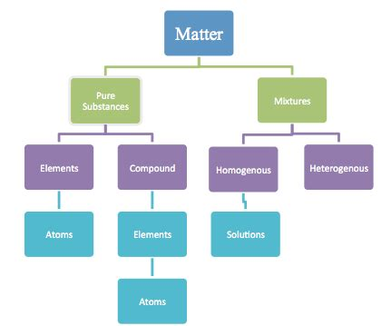 types of matter classification of matter chemistrybytes