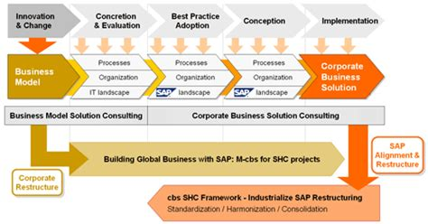 restructuring template global sap restructure cbs corporate business solutions
