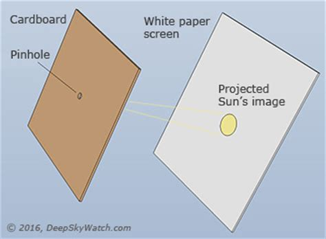 diy solar projector box diy (do it your self)