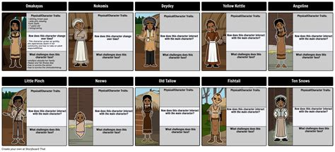 house characters the birchbark house character map storyboard