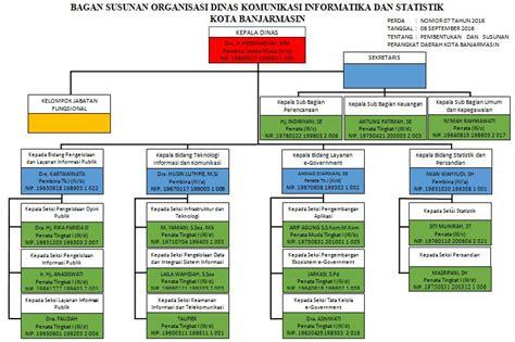 struktur organisasi diskominfotik kota banjarmasin dinas