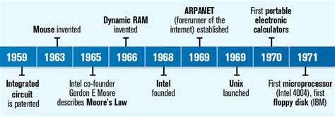 transistor history image gallery transistor timeline