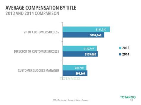 2014 customer success salary survey report by totango