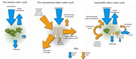 urban growth and waste management optimization towards water sanitation and urbanisation sswm