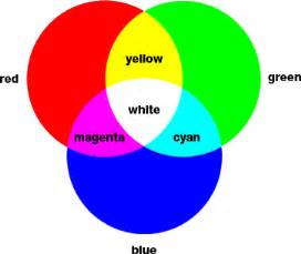 3 primary colors of light science vocabulary colors of light