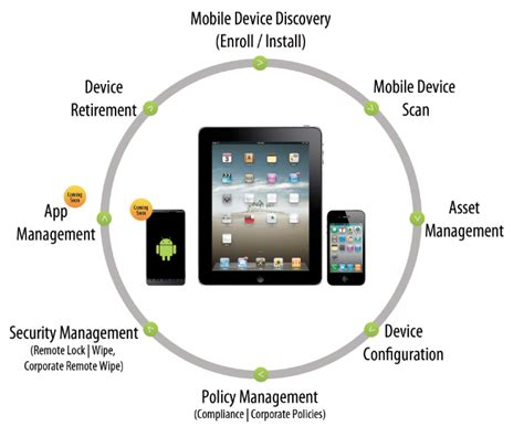 mobile data manager mobile device manager plus mobile device management software