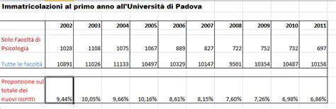 psicologia e interazioni statistiche immatricolazioni