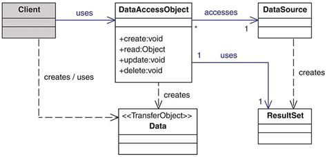 pattern class in java with exle data access object data access object japaneseclass jp