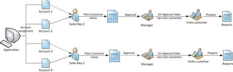 sle of a report to management sales visit call planning report management solution